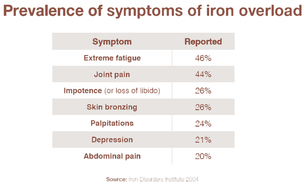 Symptoms of iron overload