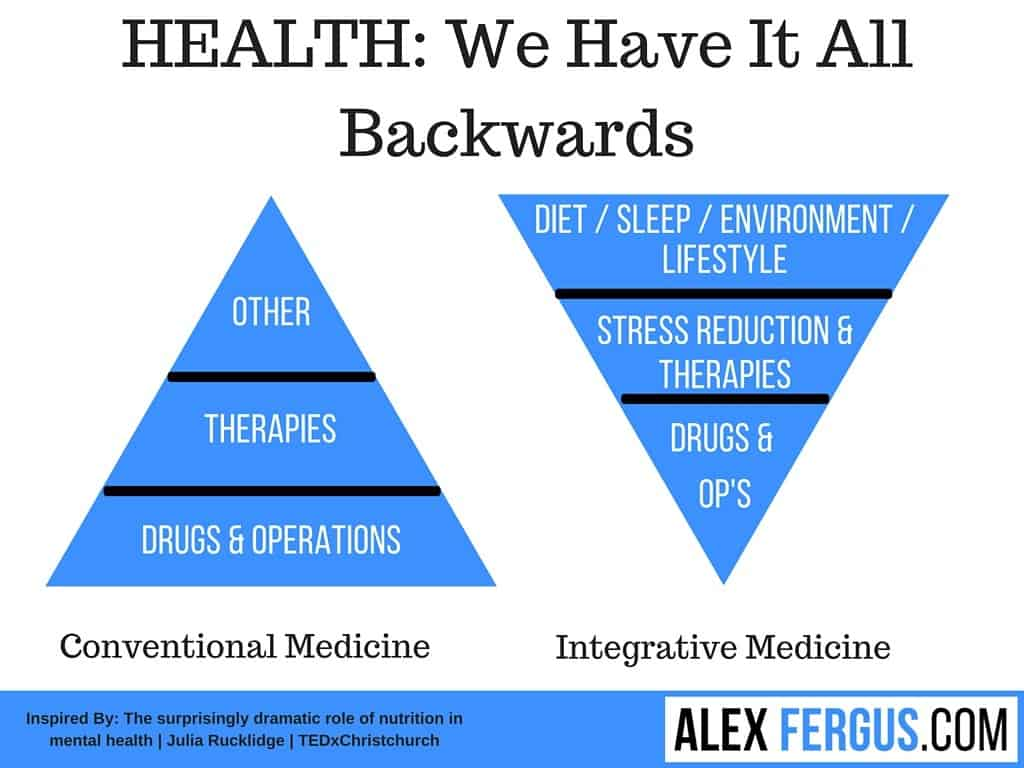 Health is backwards analogy