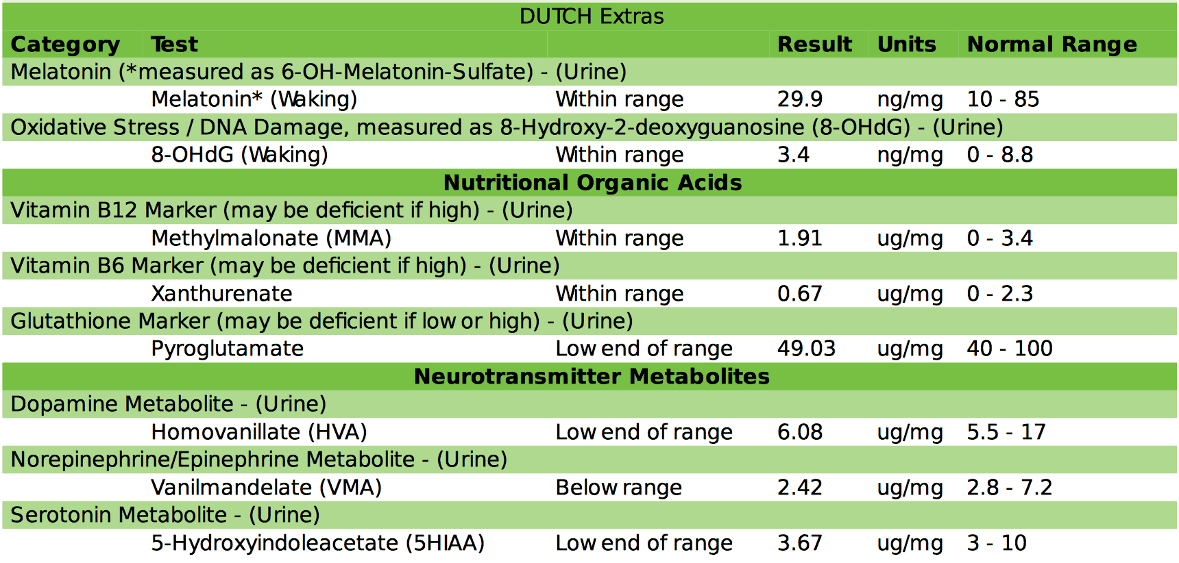 DUTCH hormone test review organic acids