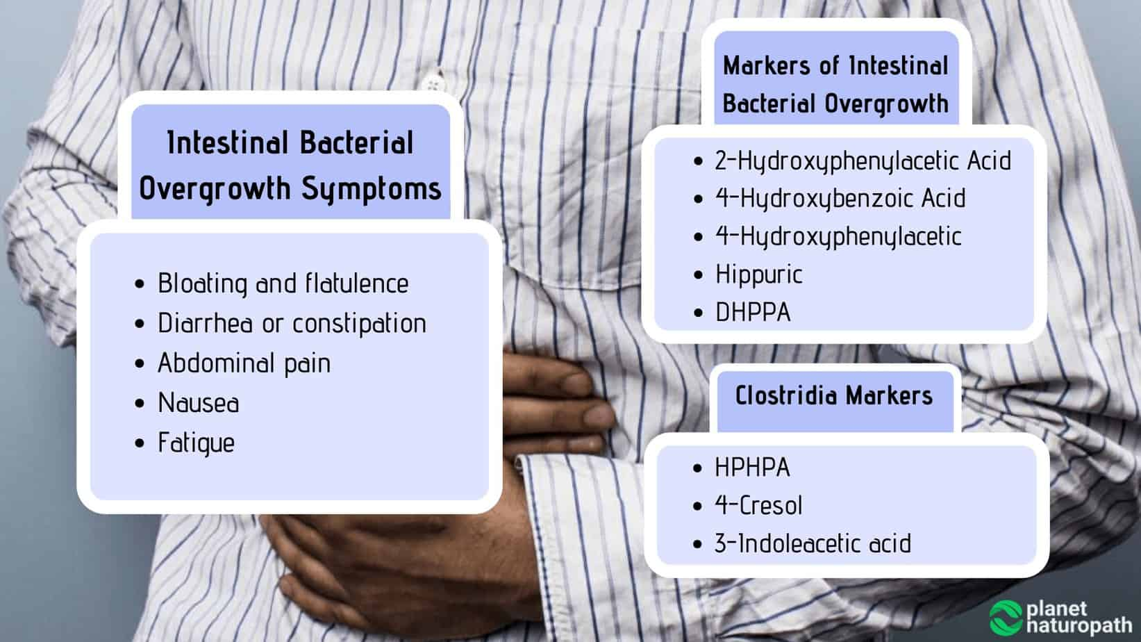 Markers-of-Intestinal-Bacterial-Overgrowth