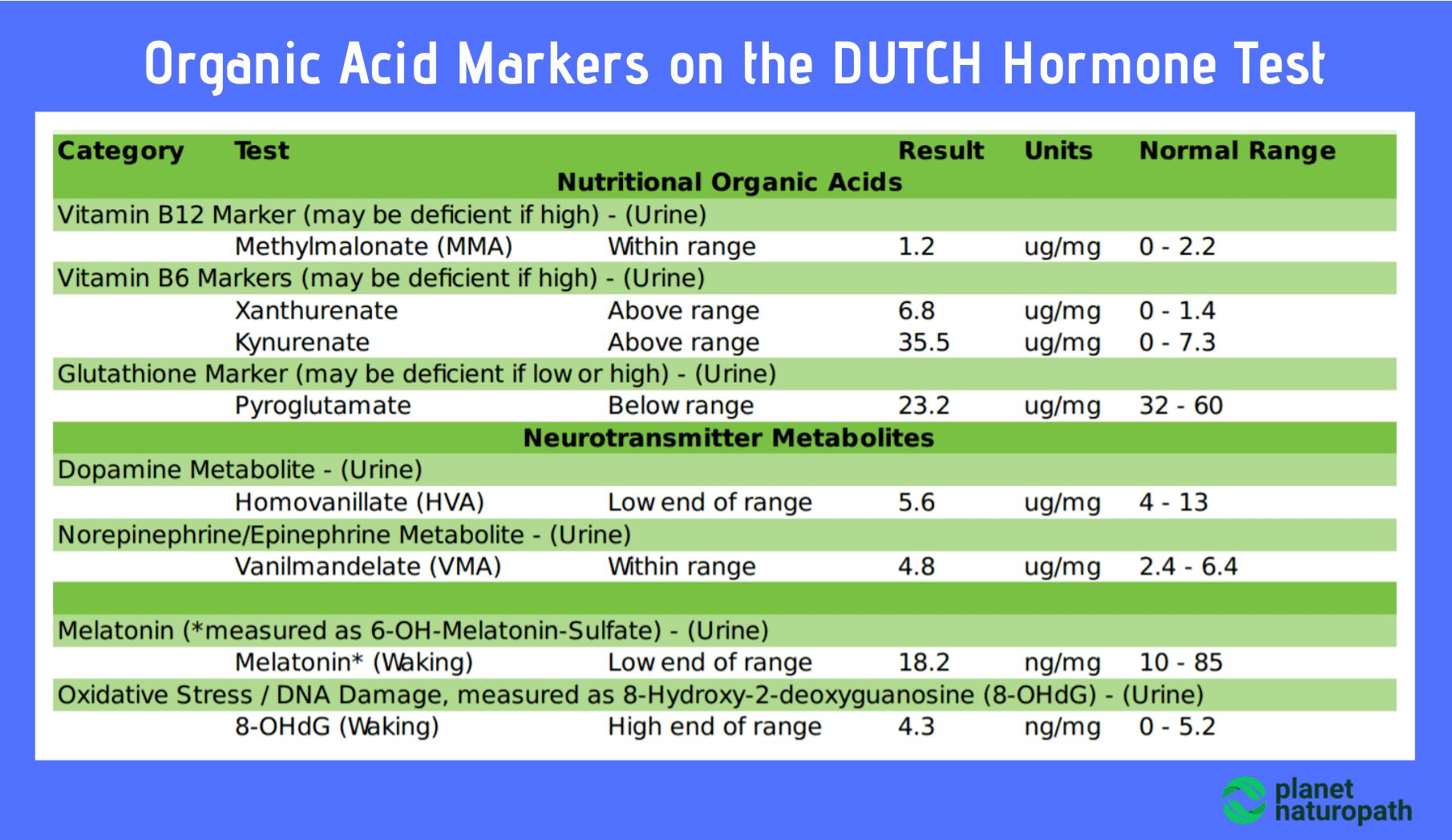Organic-Acid-Markers-on-the-DUTCH-Hormone-Test