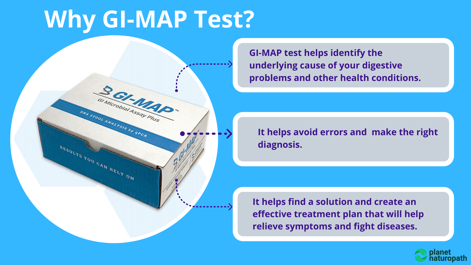 Why-GI-Map-Test