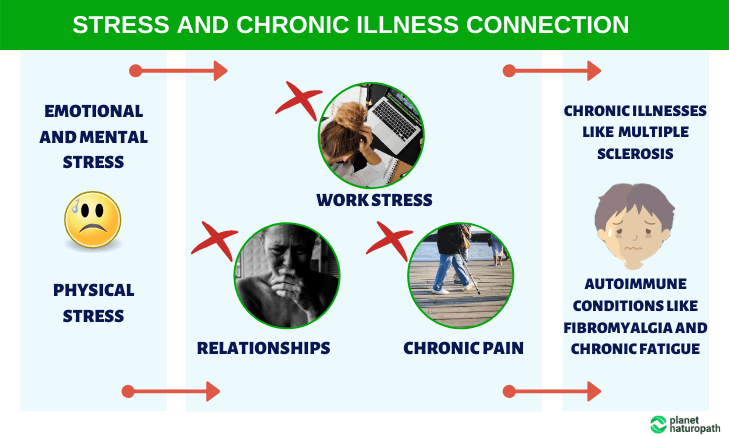 Stress-and-Chronic-Illness-Connection