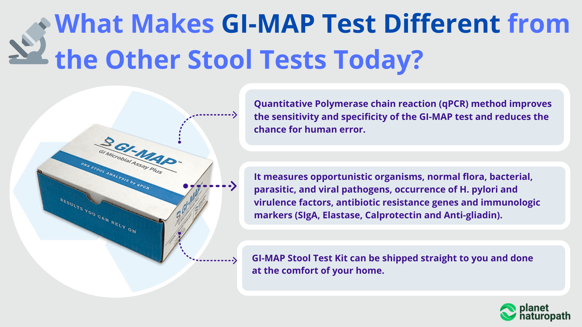 SIBO and GI-MAP-Test