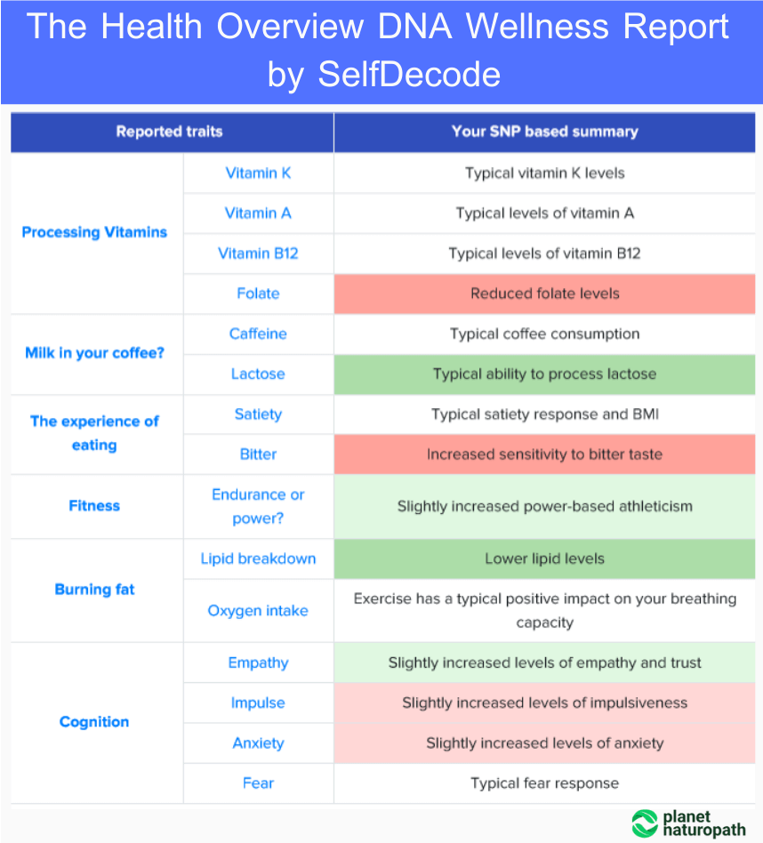 The-Health-Overview-DNA-Wellness-Report-by-SelfDecode